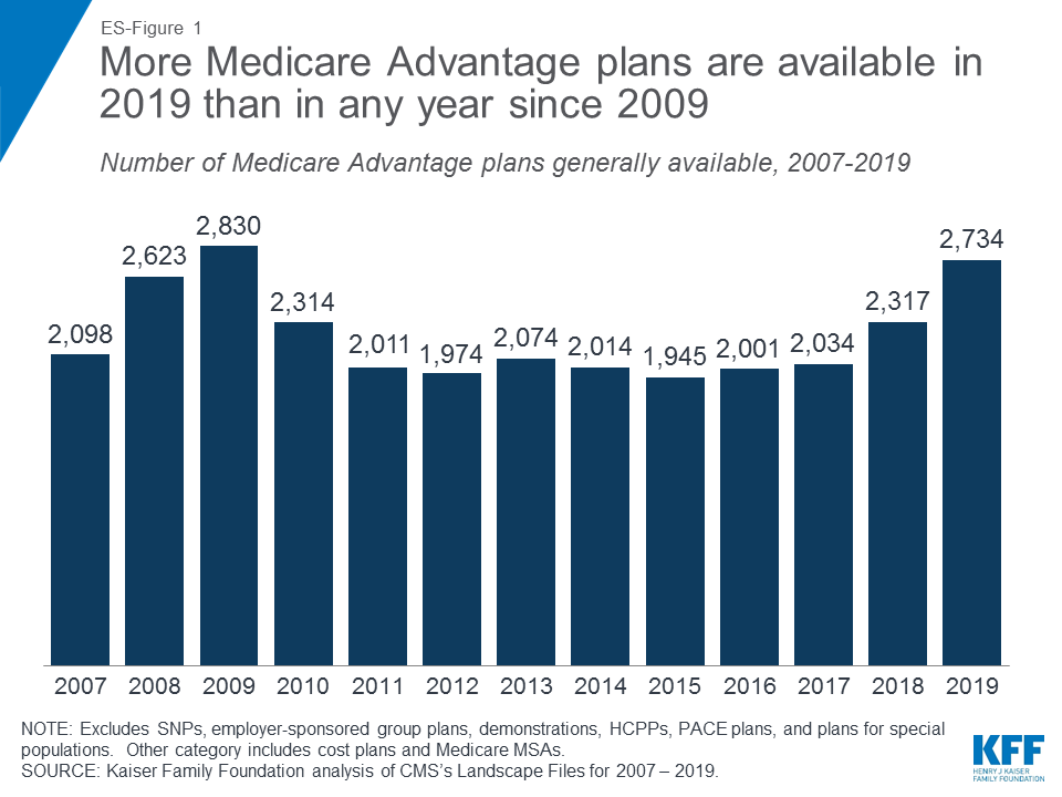 Medicare S Open Enrollment Period Is About To End Here S Why You