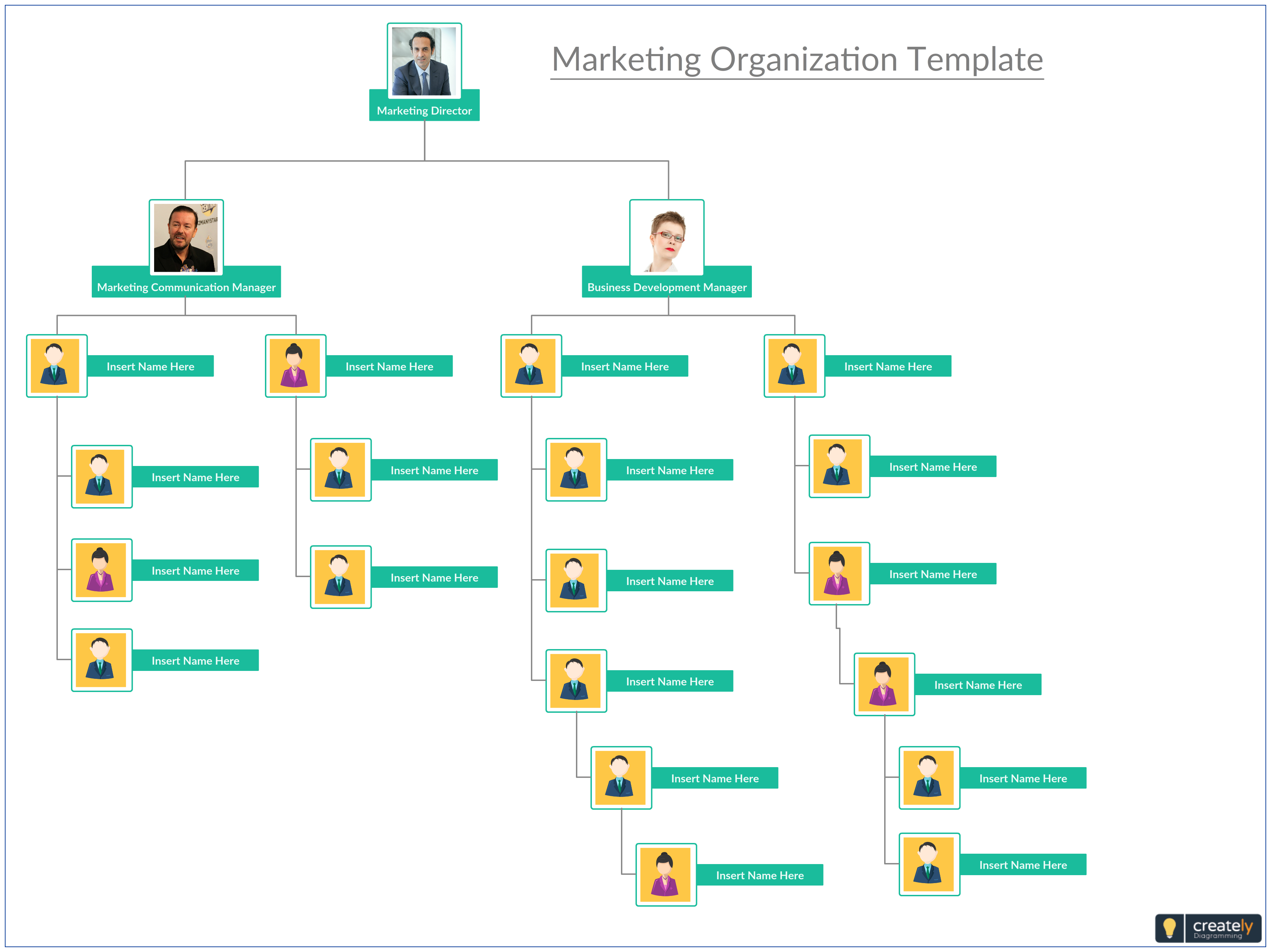 Marketing Organization Structure Is Made Up Of A Group Of Marketers They Are Brought Together To Make Decisi Organization Chart Org Chart Organizational Chart