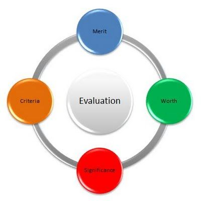 ADDIE - Evaluation Phase Instructional Design and Training - definition evaluation