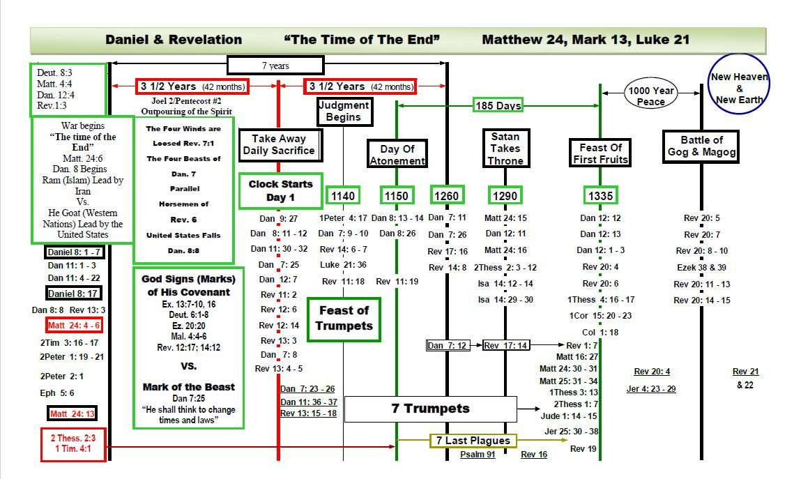 Book Of Revelation Timeline Chart Prophecy Timeline Bible Study
