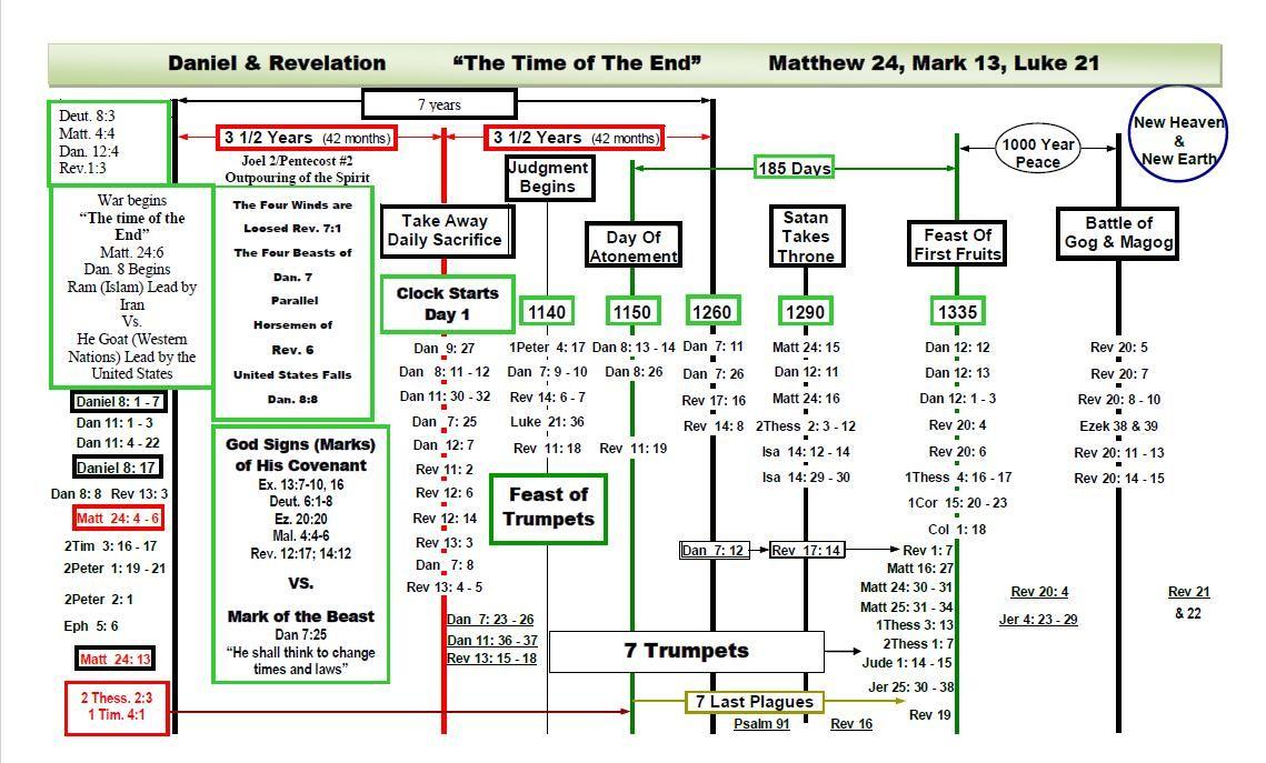 book of revelation timeline chart   Prophecy Timeline