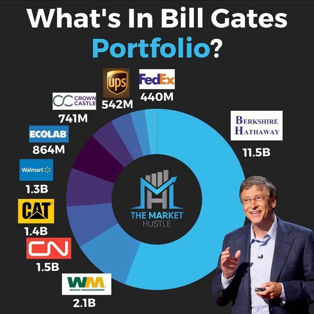 What's in Bill Gates portfolio? in 2020 Finance