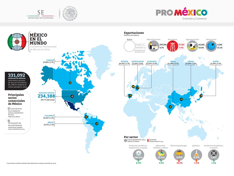 M xico en el mundo el comercio internacional de m xico en for El comercio oficinas