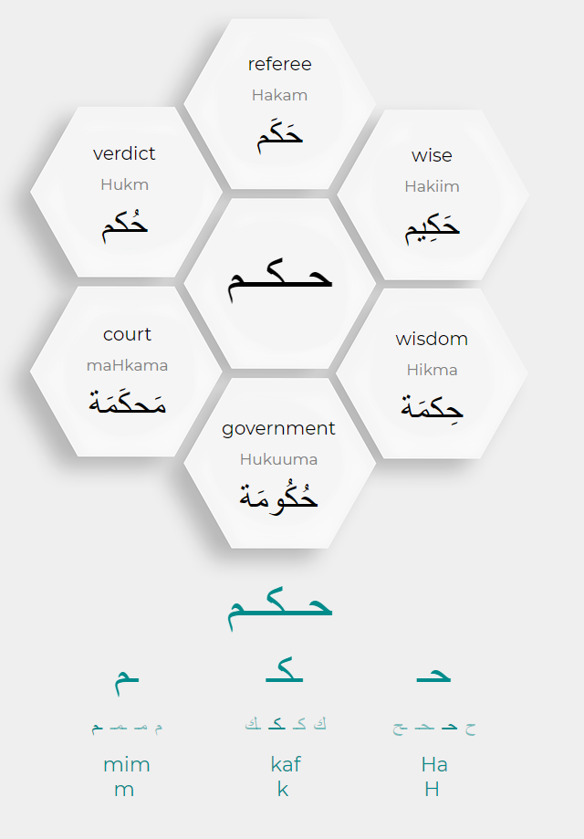 Arabic words with the root letters Ha, kaf and mim