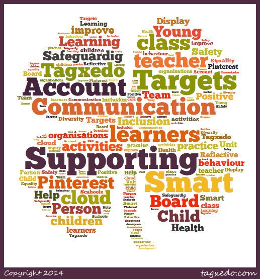 2.6 Identify new areas of skill and kwoledge to achieve new goals and targets. This Tagxedo Cloud shows my new areas of skills and my knowledge that I developed over the past year. My Goals and Targets that I have been met and achieved.