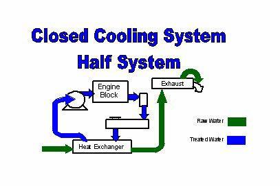 Marine Heat Exchangers Installation Amp Maintenance Faq Amp