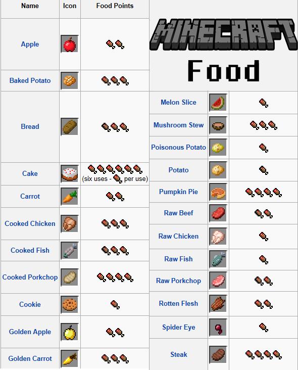 Minecraft Food Chart Google Search Minecraft