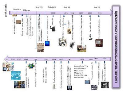 Tecnologias Evolucion Desarrollo E Innovaciones Evolucion De La Tecnologia Tecnologias De La Comunicacion Linea Del Tiempo Historia De La Tecnologia