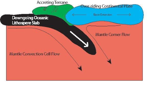 Terrane Accretion Is The Primary Process Through Which Continents - Continental oceanic