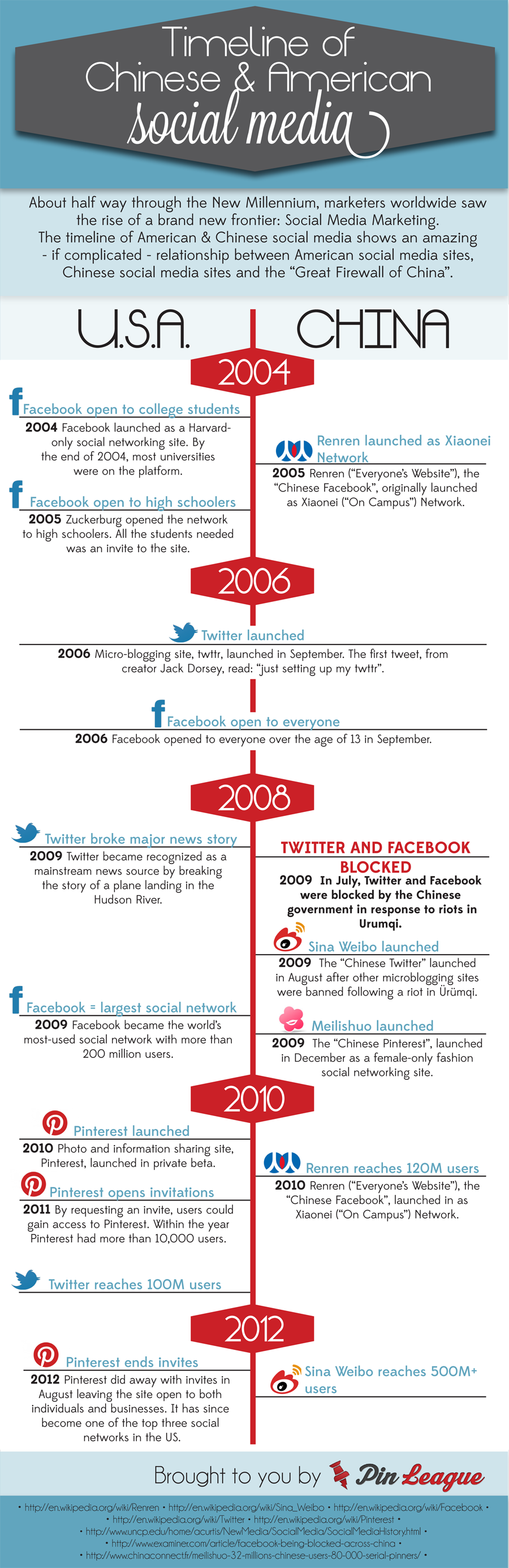 Pin On Social Media Infographics We Love