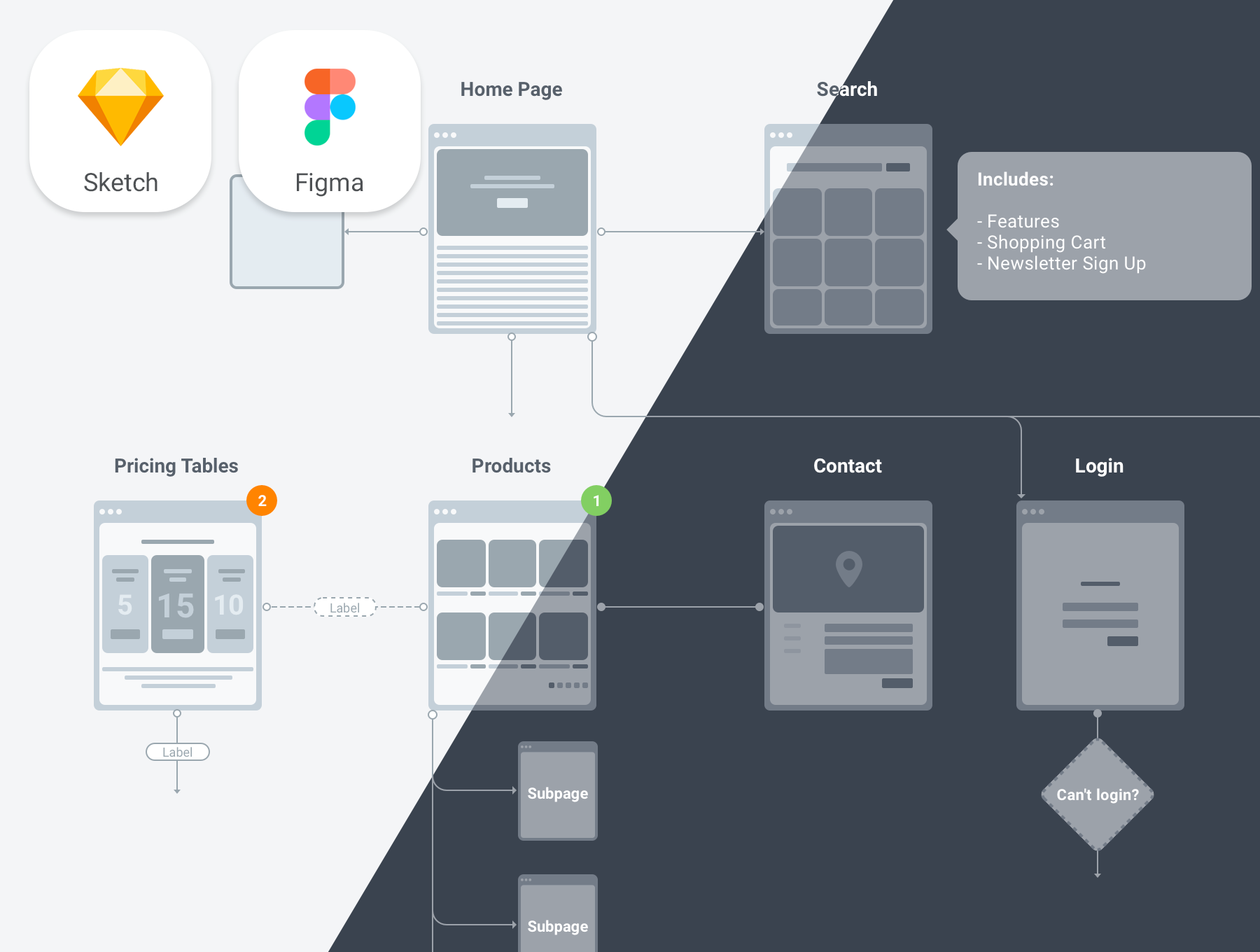 UXFlow 2 0 - FREE Flowchart kit for Sketch and Figma — Design