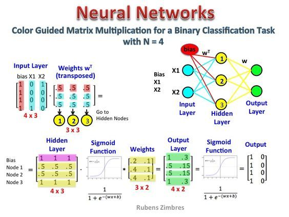 Matrix Multiplication In Neural Networks Data Science Central In 2020 With Images Data Science Learning Machine Learning Deep Learning Matrix Multiplication