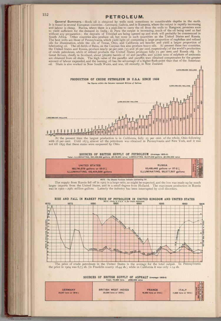 Petroleum (1907)