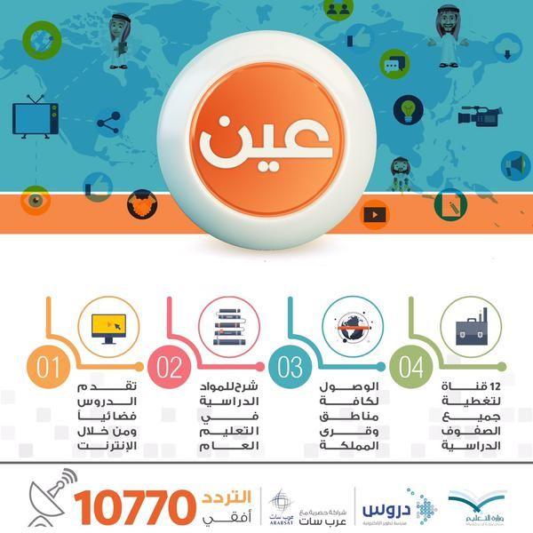 ساهم في النشر تردد القنوات التعليمية دروس لكافة المراحل الدراسية على عرب سات هو 10770 أفقي Pie Chart Chart Blog Posts