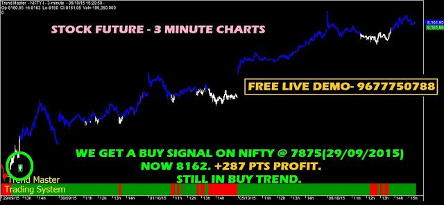 Option Trading And Writing Strategies Nifty Future Stock Future Positional Trend Reliance Itc Coal India Tat Stock Futures Writing Strategies Option Trading