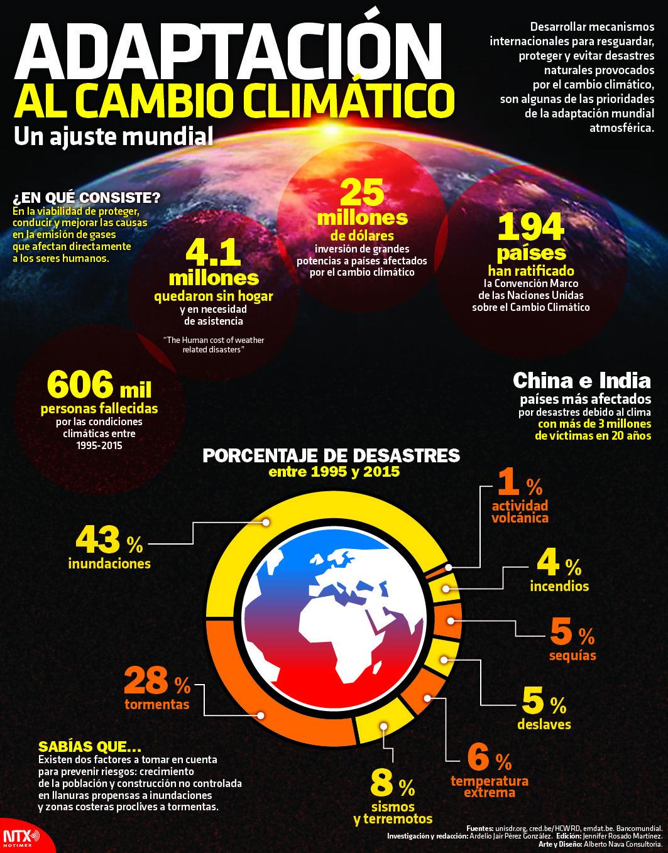 Conoce Los Datos De Los Desastres Naturales Ocurridos Por El Cambio Climatico Entre Los Años 199 Cambio Climatico Desastres Naturales Actividades De Geografía
