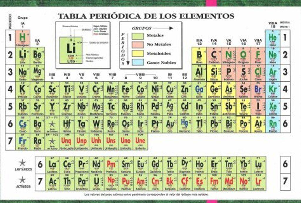 Elementos de la tabla periodica tabla periodica de los elementos elementos de la tabla periodica tabla periodica de los elementos quimicos tabla periodica de urtaz Gallery