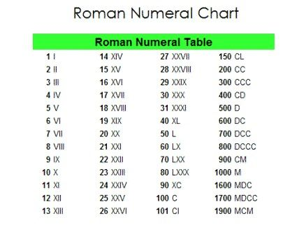 Jarrod Roman Numeral Assignment Publish with Glogster! Helpful - roman numeral chart template