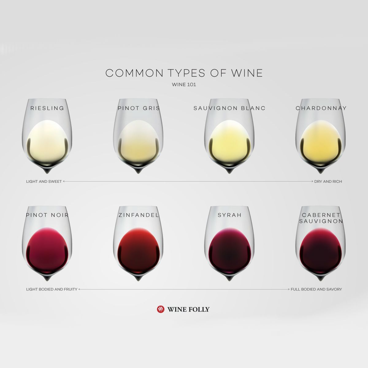 Common Types Of Wine Top Varieties To Know Wine Folly Wine Folly Types Of Wine Wine Basics