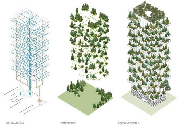 Plan des tours Forêt verticale de Stefano Boeri is part of Vertical forest - Plan des tours Forêt verticale de Stefano Boeri
