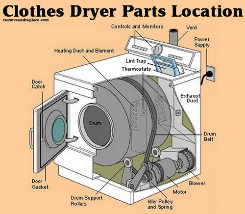 Dryer Parts Schematic Parts Location Diagram Chart Diy