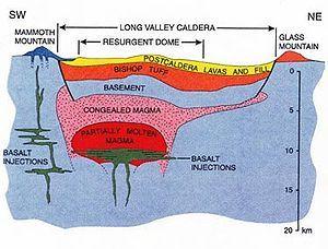 diagram of caldera wiring diagram libraries diagram of a caldera between mammoth mtn u0026 glass mtn there is still