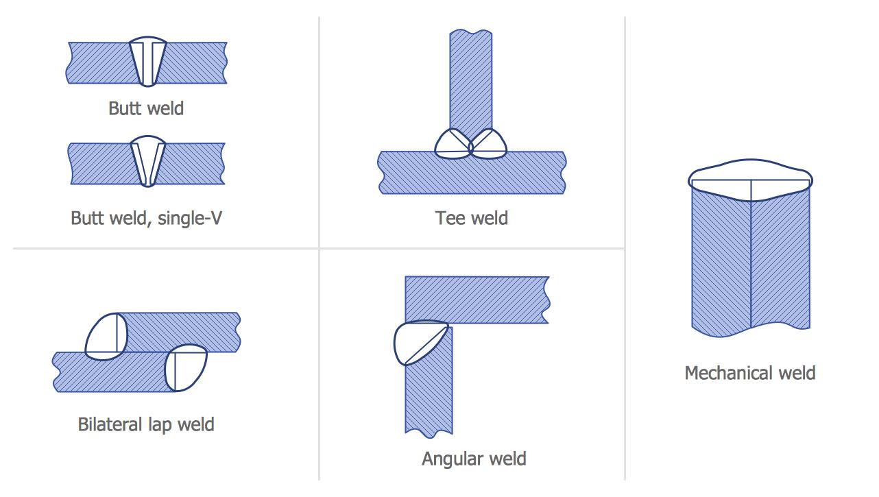 Mechanical Engineering Welded Joints Types Mechanical Engineering Mechanical Engineering Design Mechanic