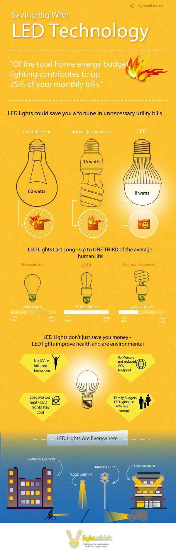 Saving Big With LED Technology