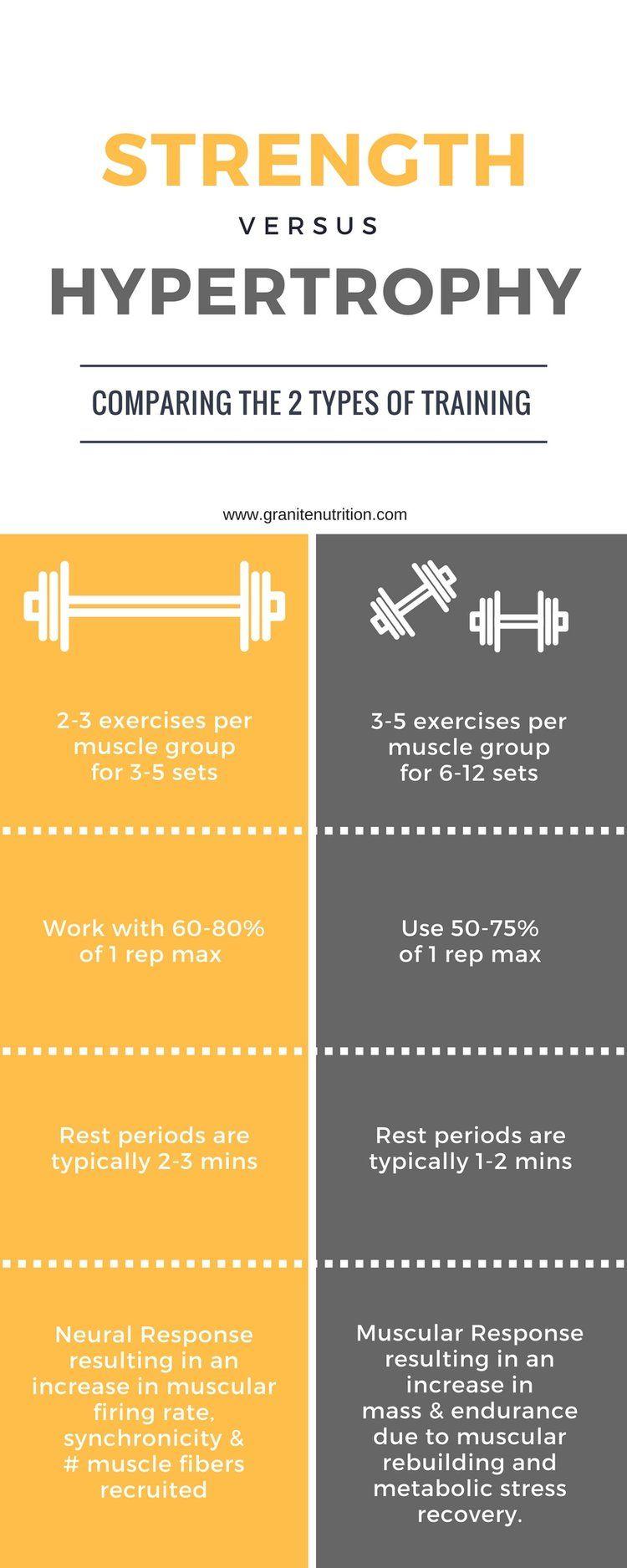 Strength vs Hypertrophy Strength training for beginners