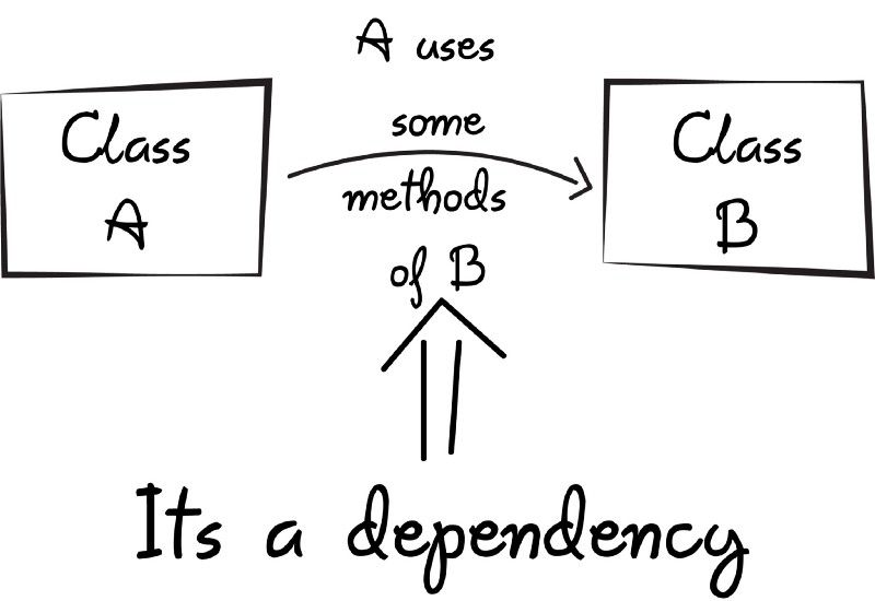 A Quick Intro To Dependency Injection What It Is And When To Use