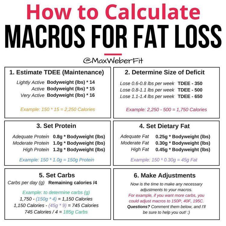 Pin On Macros Diet