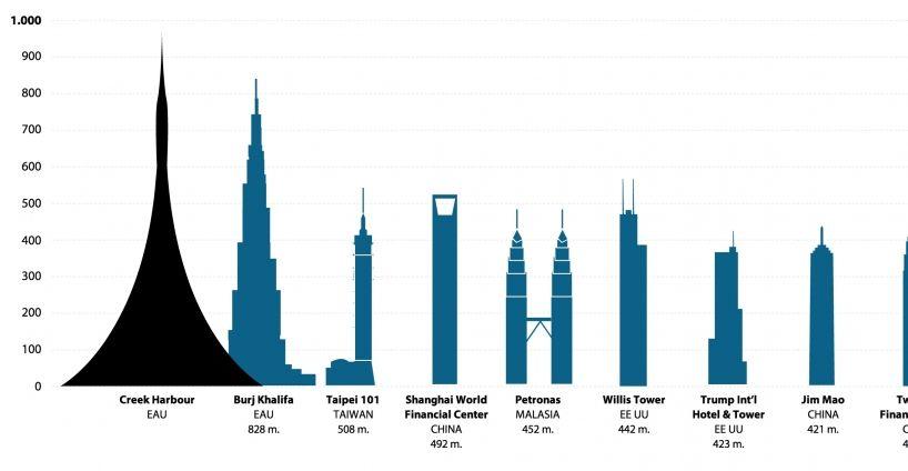Los edificios más altos del mundo. Gráficos sobre Artes en 20minutos.es