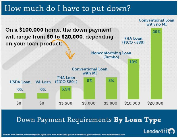 This Infographic Illustrates The Minimum Down Payments Per