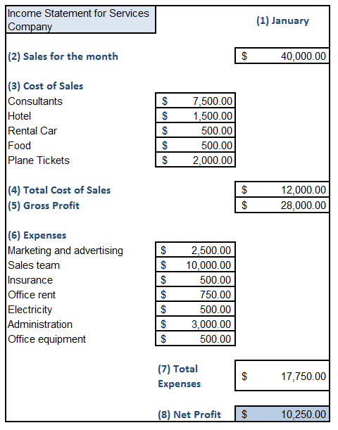 10 Free Income Statement Templates Word Excel Fomats Income