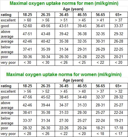 push ups age chart - Google Search Getting in shape Pinterest - molecular geometry chart