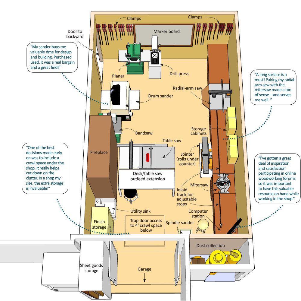 The Compact Good Neighbor Workshop Garage Workshop Plans Woodworking Shop Setup Ideas Garage Workshop Layout