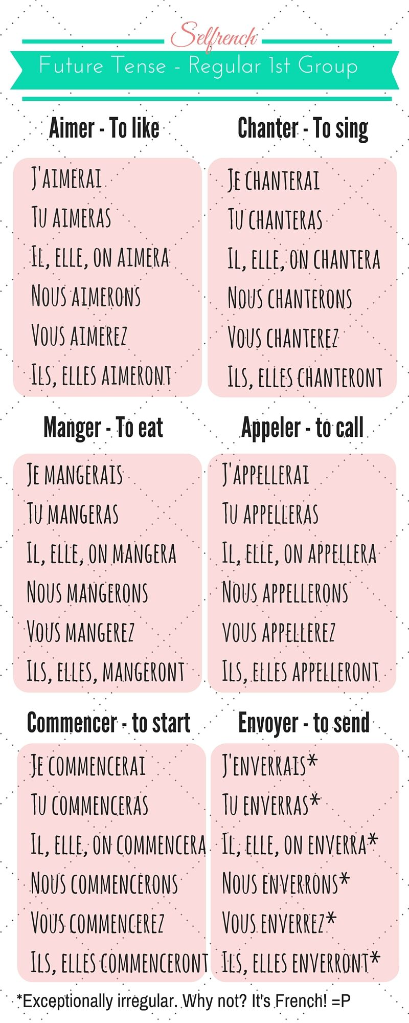 Conjugation the near future grammar the verb and french