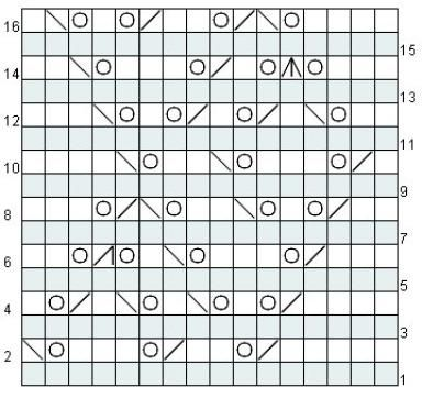 Jacquieu0027s Knitting Chart Maker Review Chart maker, Knitting - sample chart