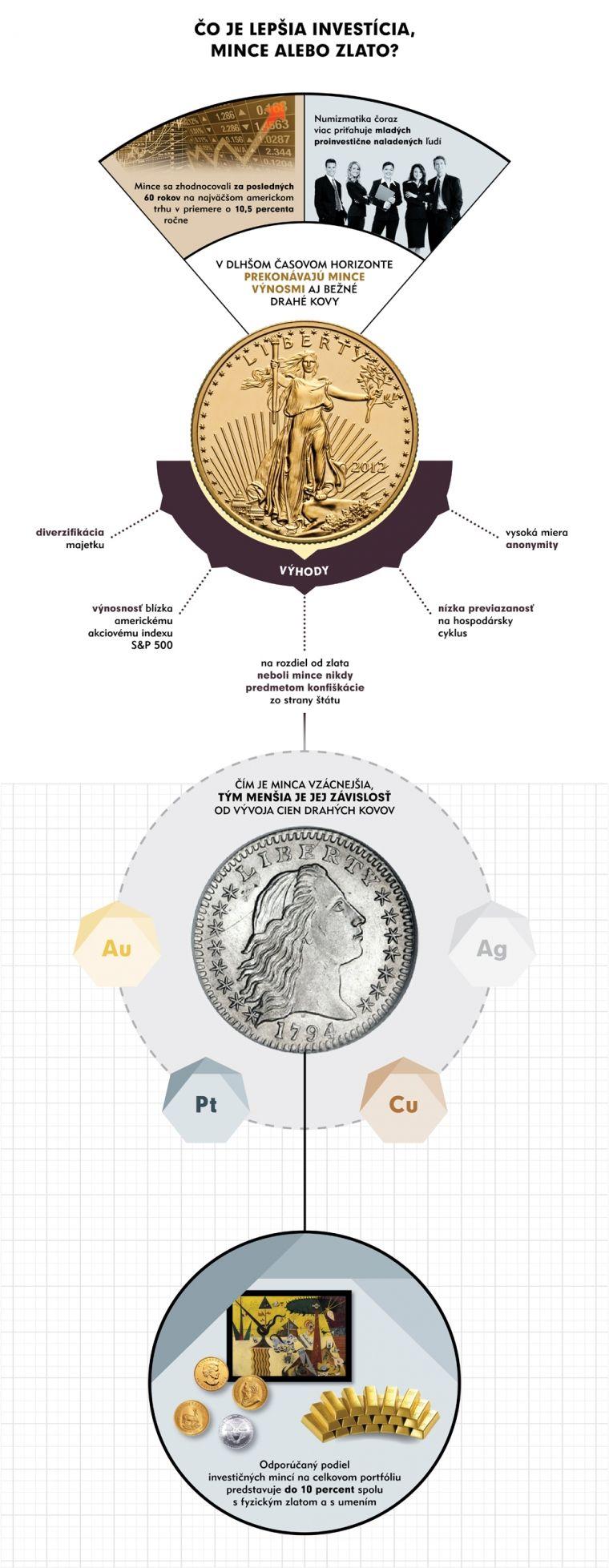 Infografika: Čo je lepšia investícia: mince alebo zlato?