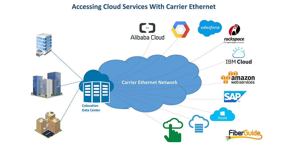 Accessing Cloud Services With Ethernet Dedicated Internet And