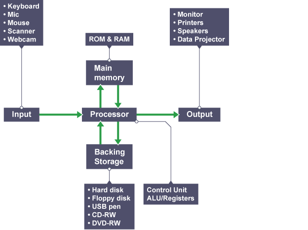 Diagram of input, output, memory devices and the CPU