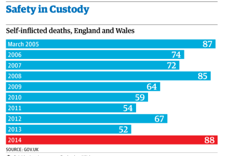 Official figures reveal rising violence in prisons in England and Wales http://ow.ly/zNwid