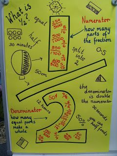 Teaching maths with meaning fractions everywhere also best classroom anchor charts math images on pinterest rh