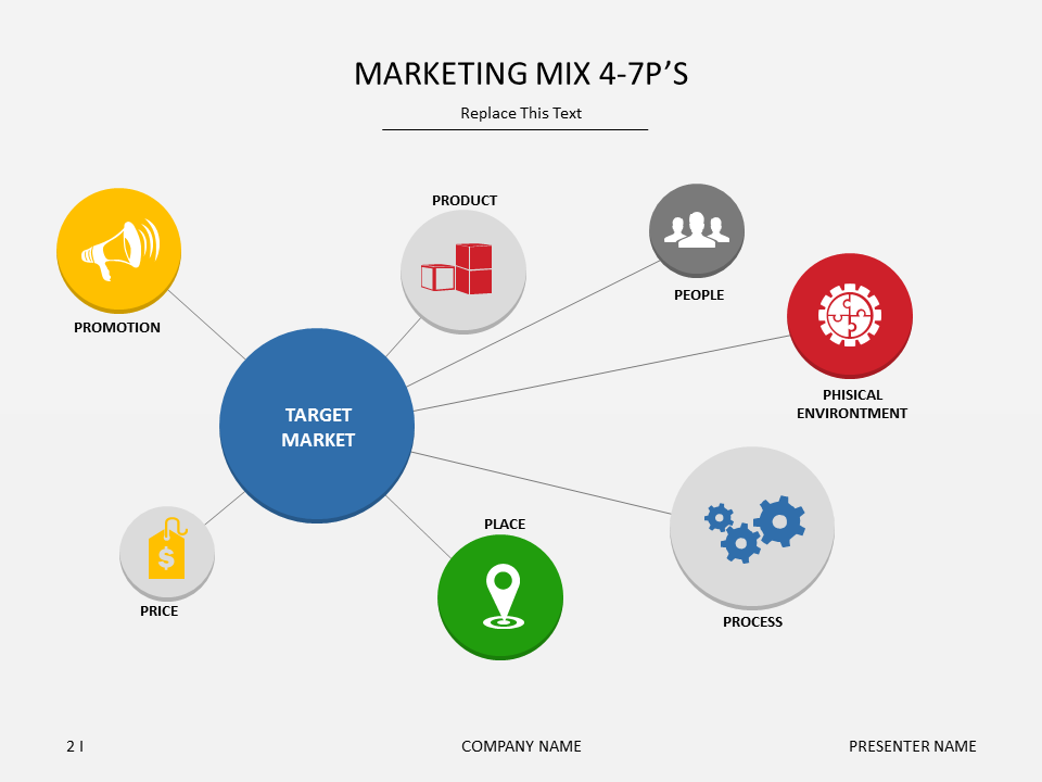 Marketing Mix 4-7P's presentation slide #template #powerpoint ...