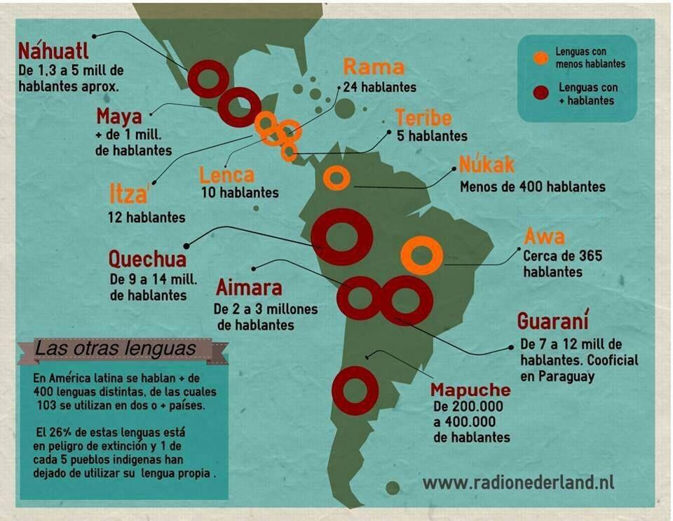 Map Of Indigenous Languages North Central And South America Indígenas De América Geografía Humana Lenguas De España