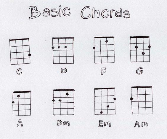 Chords Ukulele Chart Choice Image Chord Guitar Finger Position