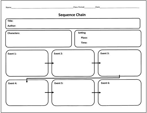 sequence chain graphic organizer for visual mapping 25. Black Bedroom Furniture Sets. Home Design Ideas