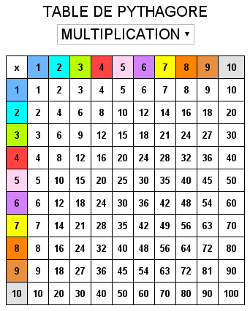 Table de multiplication pythagore lieux visiter for Revision table de multiplication