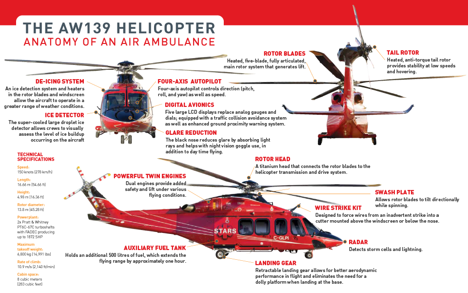 Our helicopter fleet - STARS Air Ambulance | structural | Pinterest ...