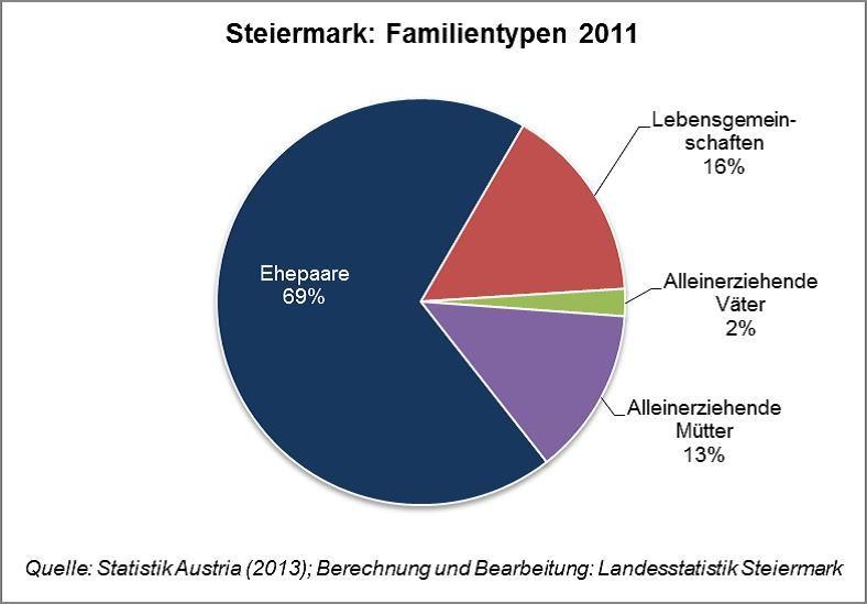Bildergebnis für familientypen in deutschland | teaching German ...